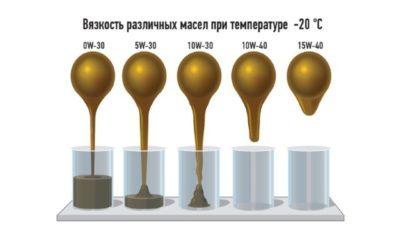 скільки масла в двигуні камаз