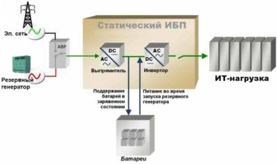 як підключити генератор до мережі вдома схема