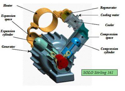 як зробити двигун стірлінга