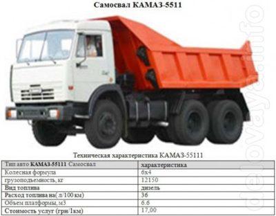 скільки тонн вугілля в КамАЗі